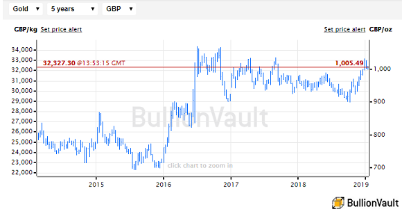 Chart of gold priced in UK Sterling. Source: BullionVault