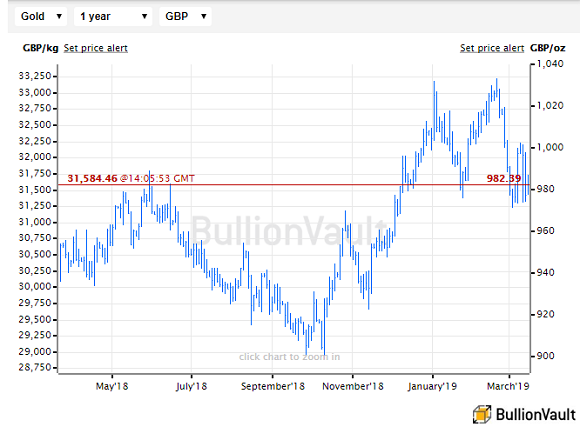 Chart of the UK gold price in Pounds per ounce. Source: BullionVault