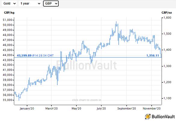 Chart of 'spot' price for wholesale bullion in British Pounds. Source: BullionVault