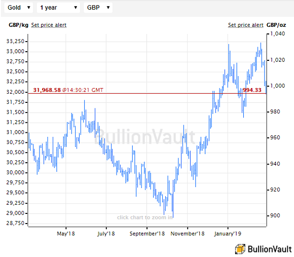 Chart of gold price in UK Pounds. Source: BullionVault
