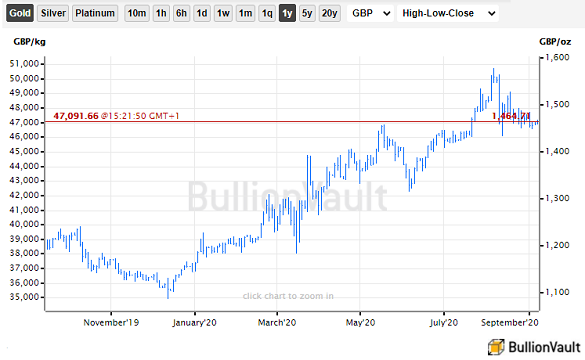 Chart of gold priced in UK Pounds, last 12 months. Source: BullionVault