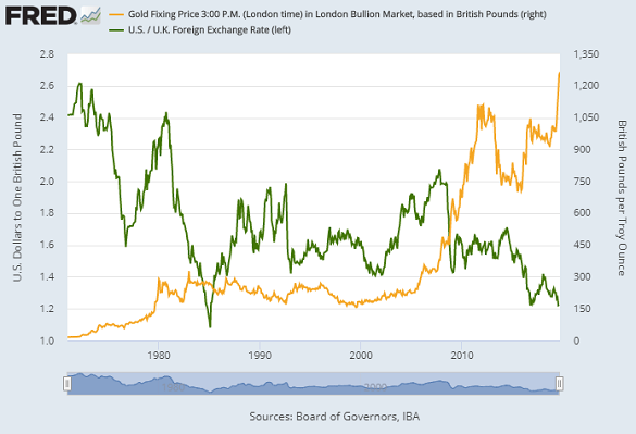 Chart of gold priced in British Pounds vs. GBP/USD exchange rate. Source: St.Louis Fed