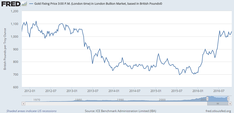 Chart of gold priced in British Pounds per ounce, Friday finish at LBMA Gold Price benchmark