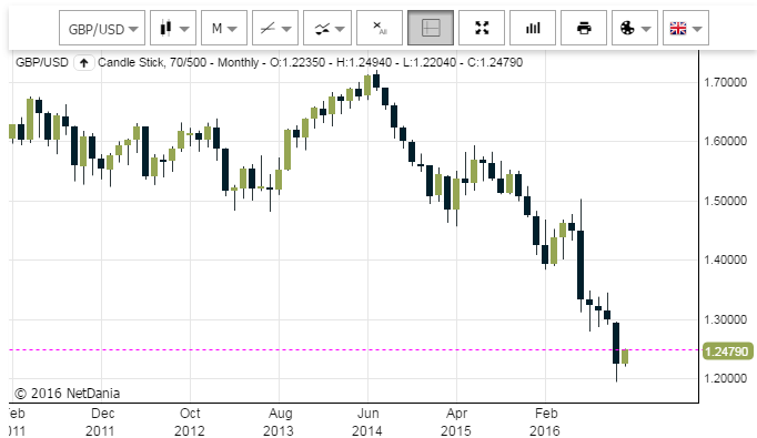 Chart of GBP/USD from HIFX.co.uk, NetDania data