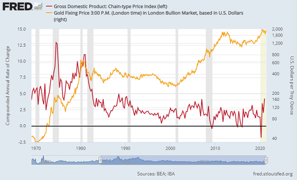 Chart of US GDP price index, annualized pace of change, versus gold priced in Dollars (log scale, right). Source: St.Louis Fed