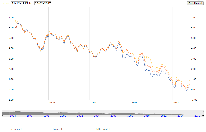 Chart of German (blue), French (yellow) and Dutch (orange) 10-year government bond yields. Source: ECB