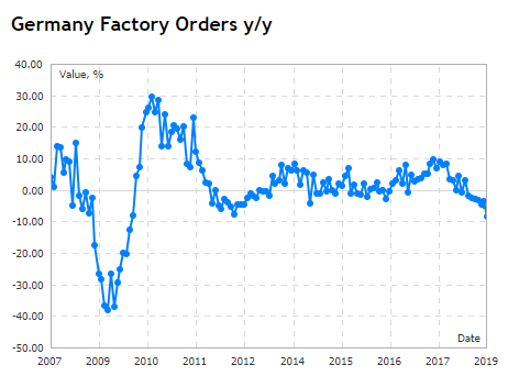 Chart of year-on-year % change in orders at German factories. Source: Mql5