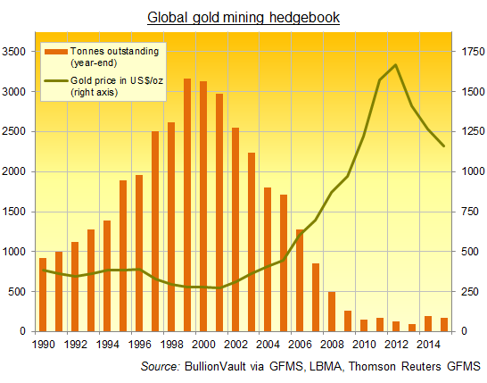 Chart of global gold miners' hedgebook, year-end total since 1990