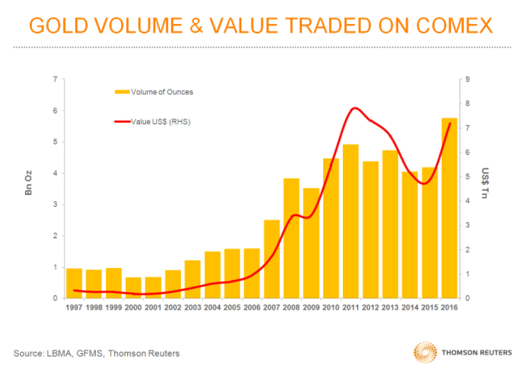 Chart of Comex gold futures contracts trading volumes from Thomson Reuters GFMS' fiftieth annual Gold Survey
