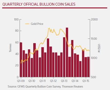 Retail gold bullion coin investment demand, quarterly, Thomson Reuters GFMS