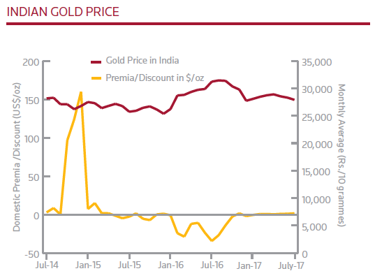 Chart of Indian Rupee gold prices and domestic premium/discount to London wholesale quotes. Source: Thomson Reuters GFMS Gold Survey 2017 H1 Update