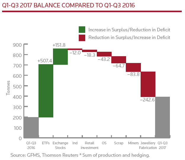 Chart of Q3 2017 global gold market balance from Thomson Reuters GFMS