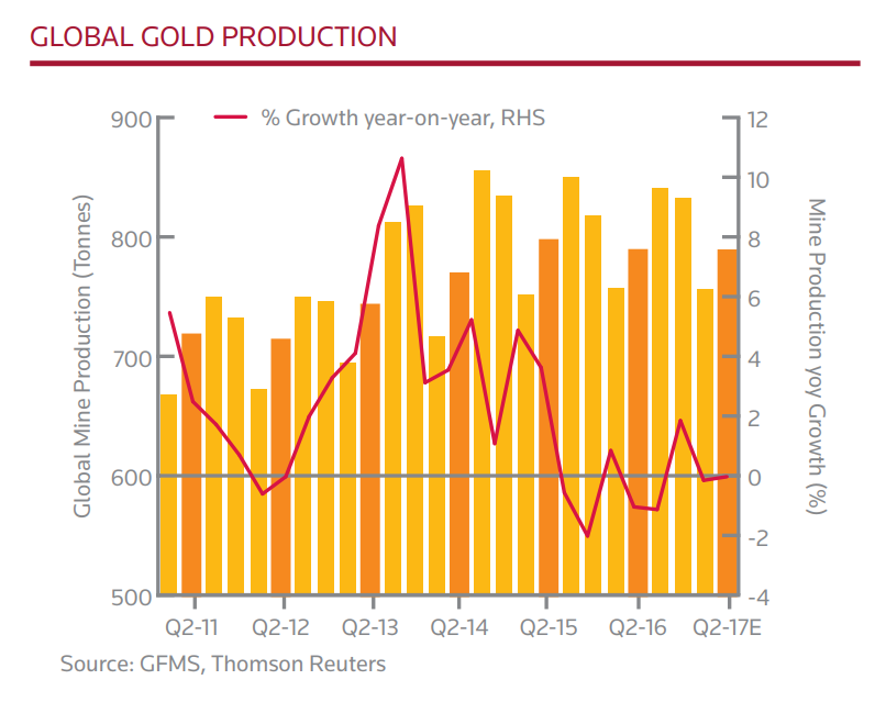 Chart of quarterly global gold mining output. Source: Thomson Reuters GFMS
