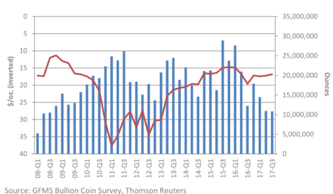 Chart of silver bullion coin sales, quarterly totals. Source: Thomson Reuters GFMS