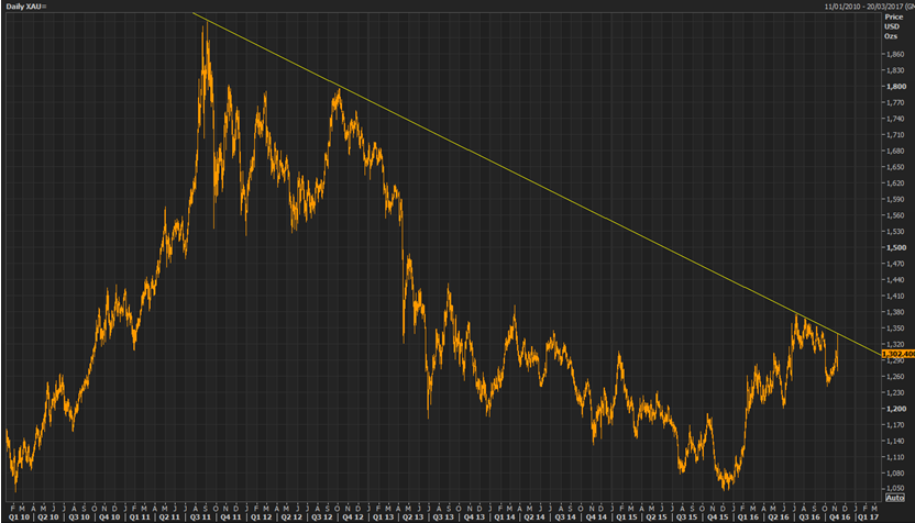 Chart of US Dollar gold prices from Thomson Reuters Eikon