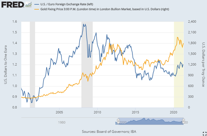 Gold vs. the Euro/Dollar exchange rate. Source: St.Louis Fed