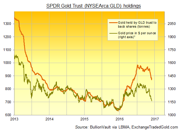 Chart of SPDR Gold Trust (NYSEArca:GLD) bullion holdings vs. price