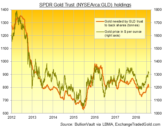 Chart of GLD gold backing in tonnes. Source: ExchangeTradedGold