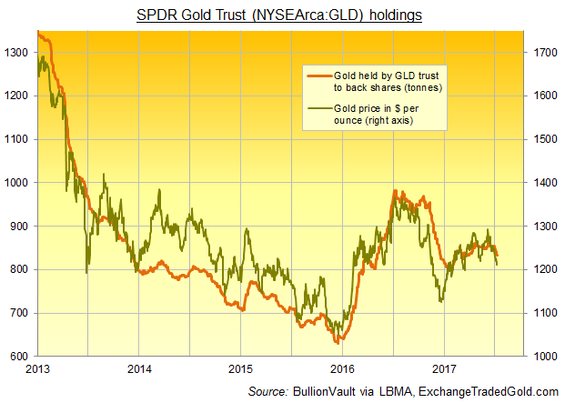 Chart of SPDR Gold Trust (NYSEArca:GLD) bullion backing vs. daily benchmark gold price. Source: BullionVault via ExchangeTradedGold.com, LBMA