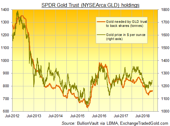 Chart of SPDR Gold Trust (NYSEArca: GLD) vs gold price. Source: BullionVault