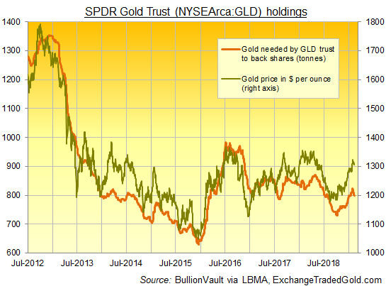 Chart of GLD gold ETF bullion backing in tonnes. Source: BullionVault via ExchangeTradedGold