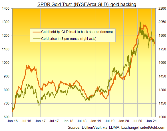 Chart of GLD in tonnes vs. Dollar gold price. Source: BullionVault