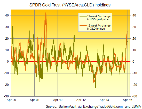 Chart of GLD gold holdings 12-week percentage change vs. the gold price