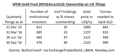 Table showing institutional fund managers' holdings of the SPDR Gold Trust (NYSEArca:GLD)