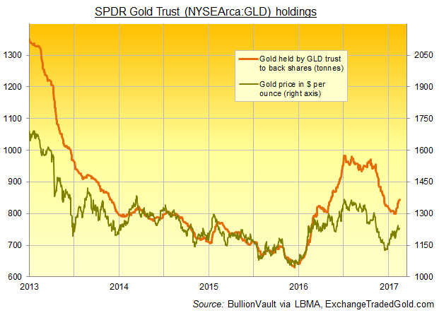 Chart of GLD gold ETF's bullion backing. Source: ExchangeTradedGold.com