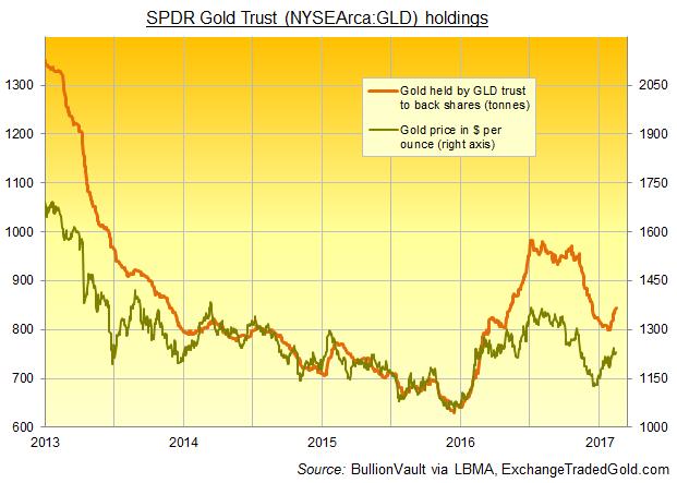 Chart of GLD gold ETF's bullion backing. Source: ExchangeTradedGold.com