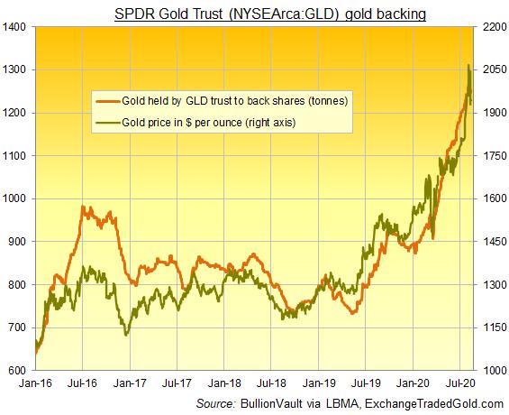 Chart of GLD gold ETF's size in terms of bullion backing needed. Source: BullionVault