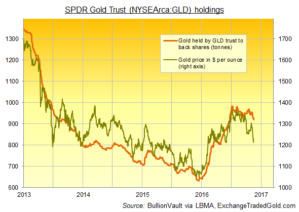Chart of the GLD gold ETF's physical holdings vs. the Dollar gold price. Source: BullionVault via ExchangeTradedGold.com