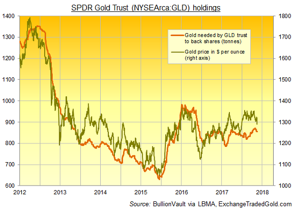 Chart of GLD gold backing. Source: BullionVault via ExchangeTradedGold