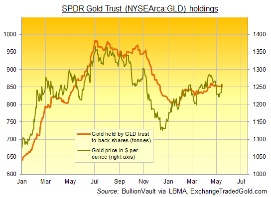 Chart of gold bullion backing for the SPDR Gold Trust (NYSEArca:GLD). Source: ExchangeTradedGold.com