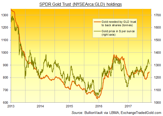 Chart of gold bullion held for the SPDR Gold Trust. Source: BullionVault via ExchangeTradedGold.com