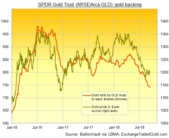 Chart of GLD gold backing vs. bullion price. Source: BullionVault via ExchangeTradedGold.com