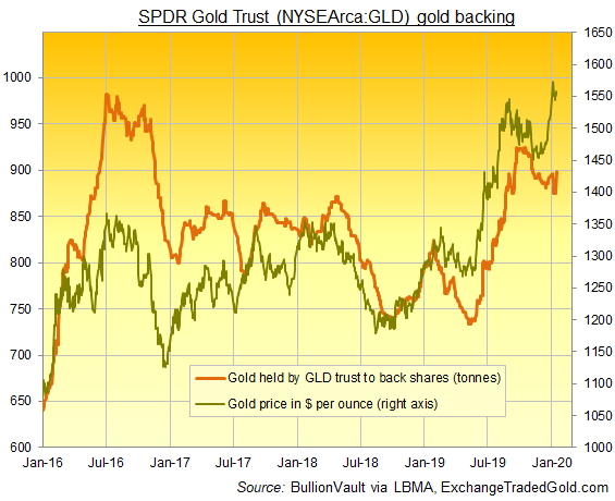 Chart of GLD gold ETF gold backing in tonnes. Source: BullionVault