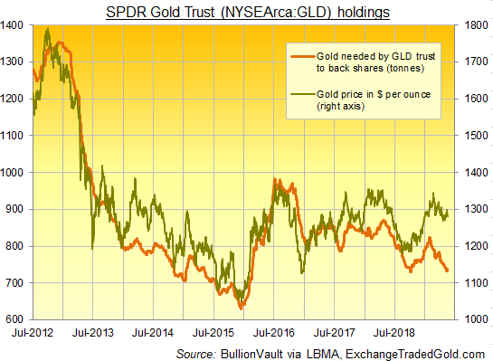 Chart of SPDR Gold Trust (NYSEArca: GLD) backing in tonnes of gold. Source: BullionVault via ExchangeTradedGold