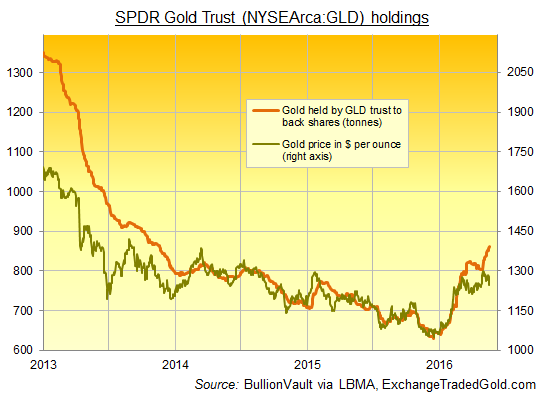 Chart of SPDR Gold Trust (NYSEArca:GLD) holdings vs bullion price