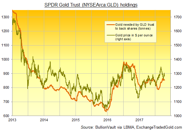 Chart of SPDR Gold Trust holdings vs. bullion price. Source: BullionVault via ExchangeTradedGold