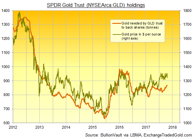 Chart of SPDR Gold Trust (NYSEArca:GLD) bullion backing. Source: BullionVault via ExchangeTradedGold.com