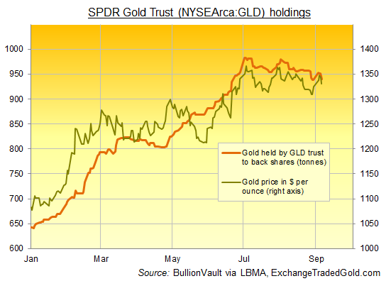Chart of SPDR Gold Trust bullion holdings