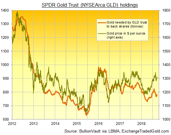 Chart of SPDR Gold Trust (NYSEArca: GLD) backing in tonnes. Source: BullionVault via ExchangeTradedGold