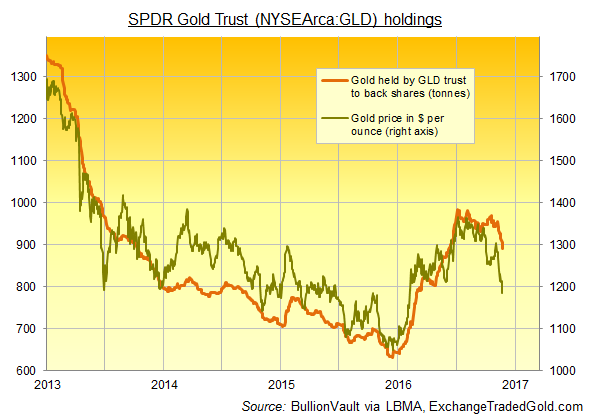 Chart of GLD gold backing vs spot price. Source: BullionVault via LBMA, ExchangeTradedGold