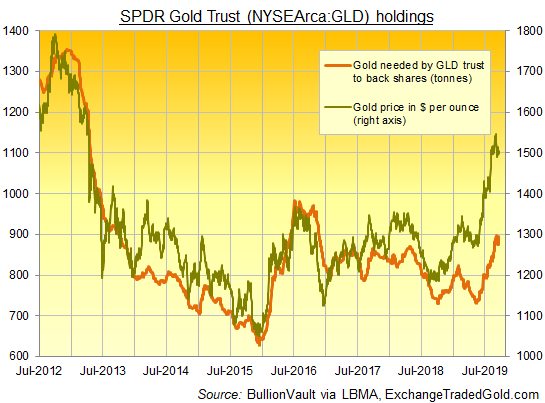 Chart of GLD size in gold-backing tonnes. Source: BullionVault via ExchangeTradedGold