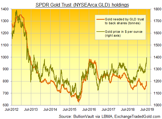 Chart of GLD gold-backing needed vs. bullion price. Source: BullionVault via ExchangeTradedFunds