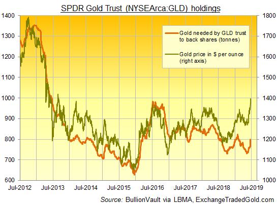 Chart of GLD gold-backing needed vs. bullion price. Source: BullionVault via ExchangeTradedFunds