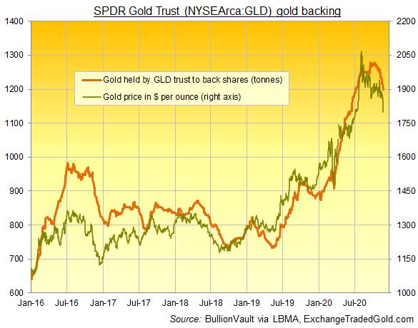 Chart of GLD gold ETF's size in gold backing vs. benchmark bullion price. Source: BullionVault