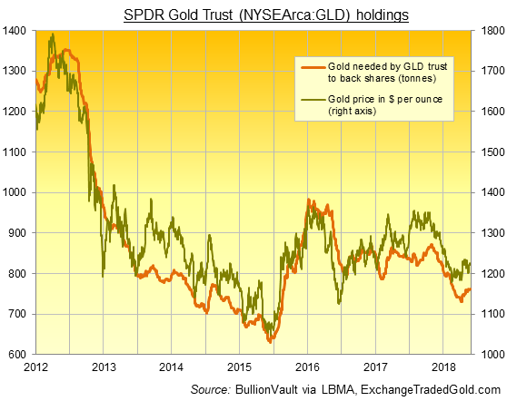 Chart of GLD gold backing. Source: BullionVault