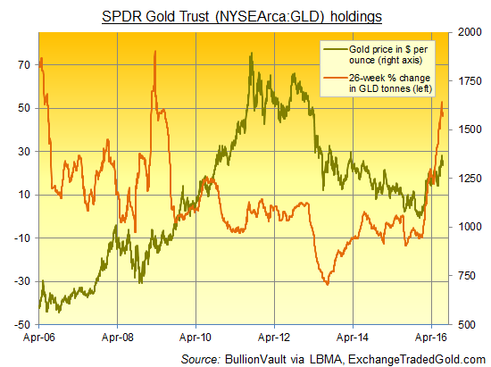 Chart of the SPDR Gold Trust's reported bullion backing, 26-week percentage change